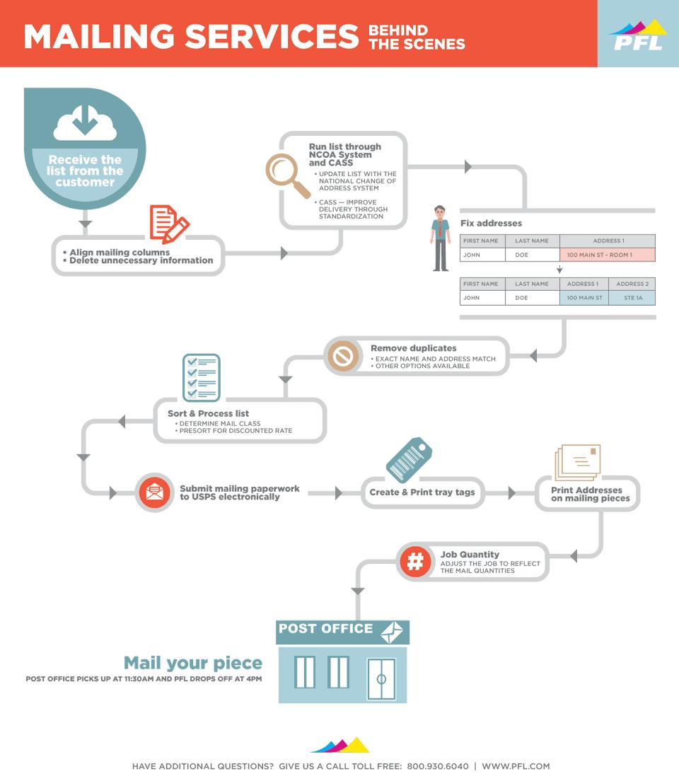 Mailing List Process Workflow Diagram