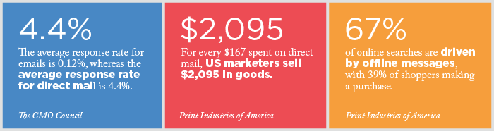 Direct Mail Stats